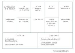 Business Canvas_Lara Ghiotto