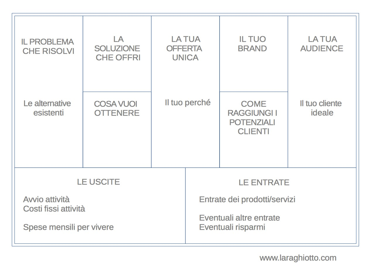Business Canvas_Lara Ghiotto