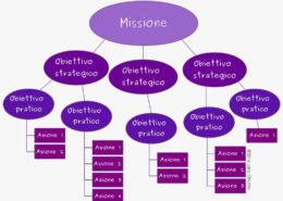 Mappa_obiettivi